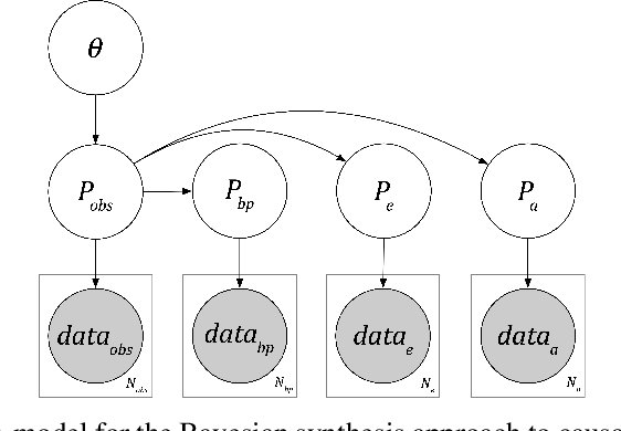 Figure 3 for Bayesian causal inference via probabilistic program synthesis
