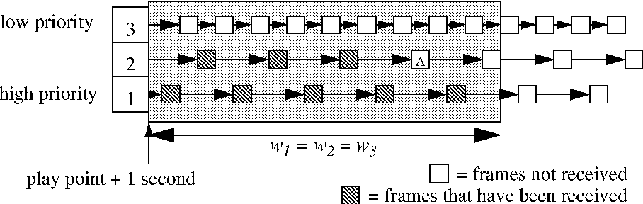 A Hysteresis Based Approach for Quality, Frame Rate, and