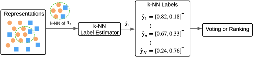 Figure 1 for A Good Representation Detects Noisy Labels