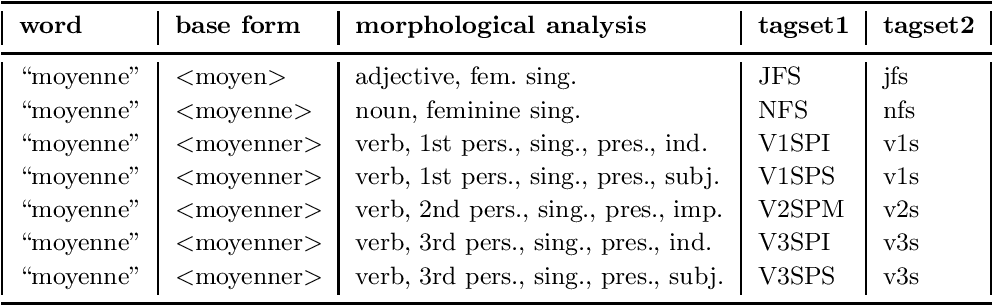 Figure 1 for Tagging French Without Lexical Probabilities -- Combining Linguistic Knowledge And Statistical Learning