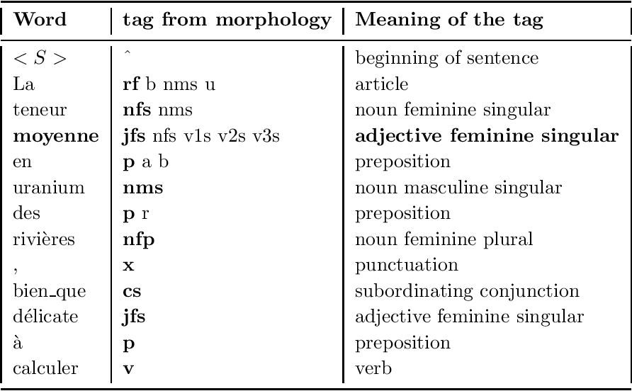 Figure 3 for Tagging French Without Lexical Probabilities -- Combining Linguistic Knowledge And Statistical Learning