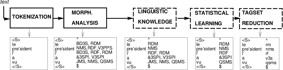 Figure 2 for Tagging French Without Lexical Probabilities -- Combining Linguistic Knowledge And Statistical Learning
