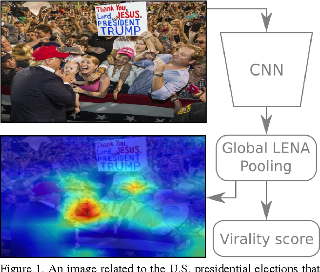 Figure 1 for Viraliency: Pooling Local Virality