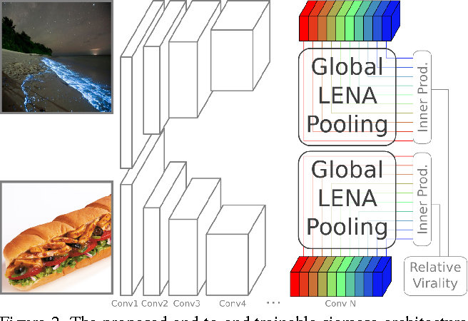 Figure 3 for Viraliency: Pooling Local Virality