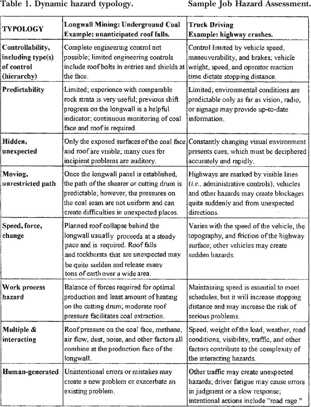 PDF] Toward a Typology of Dynamic and Hazardous Work