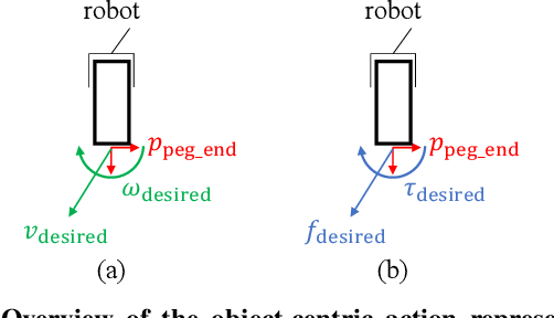Figure 2 for kPAM 2.0: Feedback Control for Category-Level Robotic Manipulation