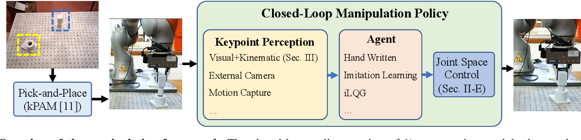 Figure 3 for kPAM 2.0: Feedback Control for Category-Level Robotic Manipulation