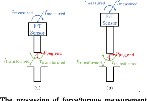 Figure 4 for kPAM 2.0: Feedback Control for Category-Level Robotic Manipulation