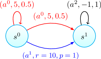 Figure 1 for A nearly Blackwell-optimal policy gradient method