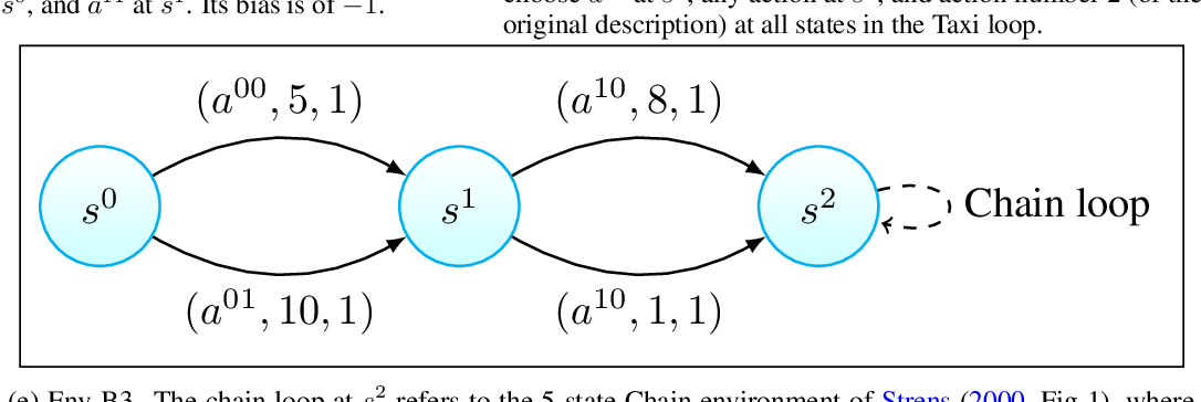 Figure 4 for A nearly Blackwell-optimal policy gradient method