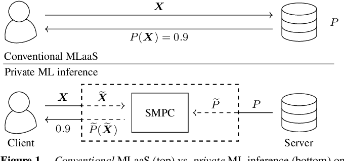 Figure 1 for CryptoSPN: Privacy-preserving Sum-Product Network Inference