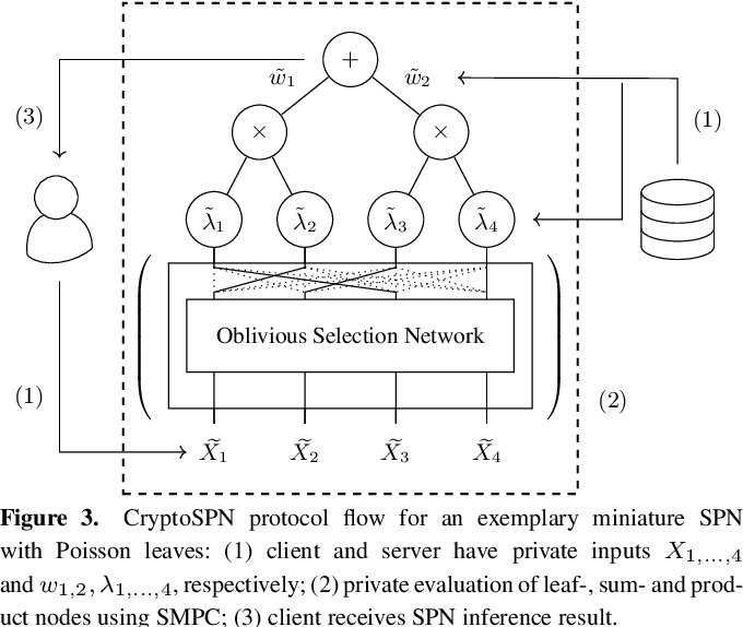 Figure 4 for CryptoSPN: Privacy-preserving Sum-Product Network Inference