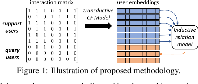 Figure 1 for Inductive Relational Matrix Completion