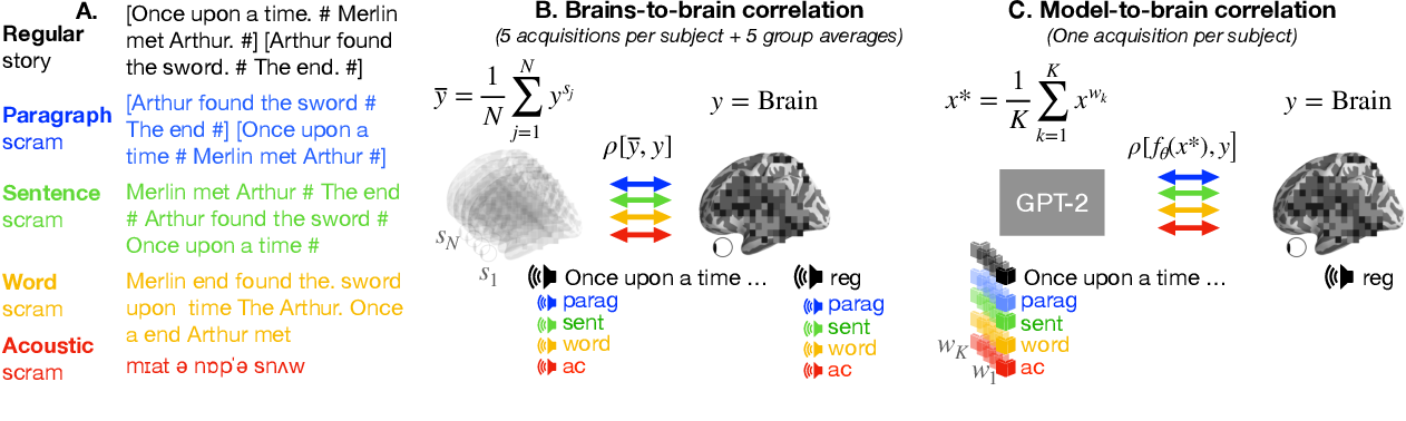 Figure 1 for Model-based analysis of brain activity reveals the hierarchy of language in 305 subjects