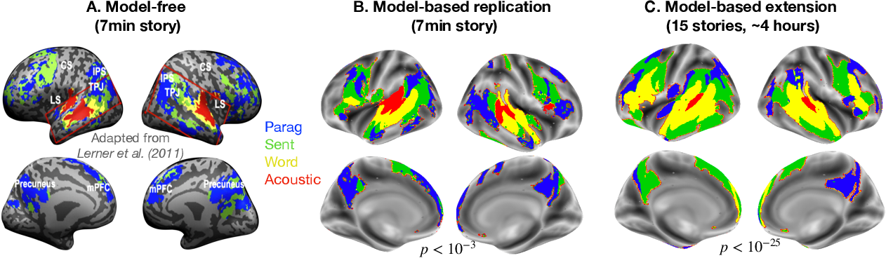Figure 2 for Model-based analysis of brain activity reveals the hierarchy of language in 305 subjects