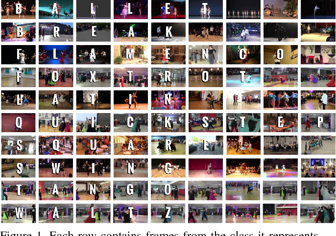 Figure 1 for Let's Dance: Learning From Online Dance Videos