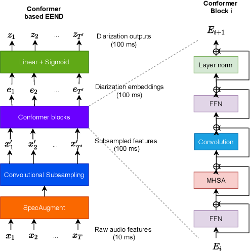 Figure 1 for End-to-end Neural Diarization: From Transformer to Conformer