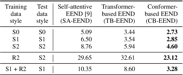 Figure 3 for End-to-end Neural Diarization: From Transformer to Conformer