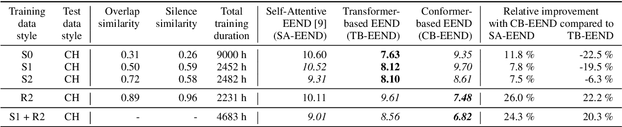 Figure 4 for End-to-end Neural Diarization: From Transformer to Conformer