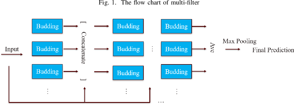 Figure 1 for Growing Deep Forests Efficiently with Soft Routing and Learned Connectivity