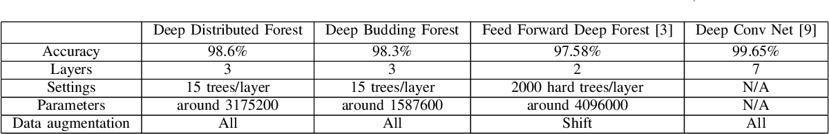 Figure 3 for Growing Deep Forests Efficiently with Soft Routing and Learned Connectivity