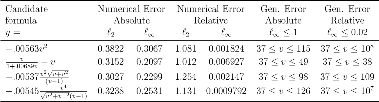 Figure 3 for Integration of Data and Theory for Accelerated Derivable Symbolic Discovery