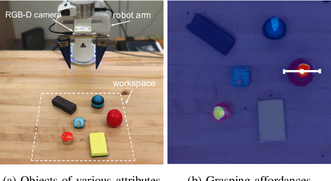 Figure 1 for Attribute-Based Robotic Grasping with One-Grasp Adaptation