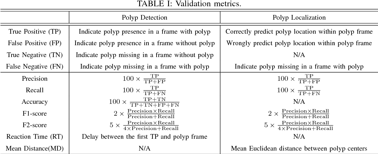 Figure 4 for An Efficient Approach for Polyps Detection in Endoscopic Videos Based on Faster R-CNN