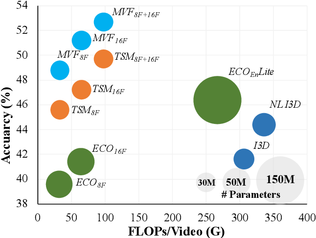 Figure 1 for MVFNet: Multi-View Fusion Network for Efficient Video Recognition