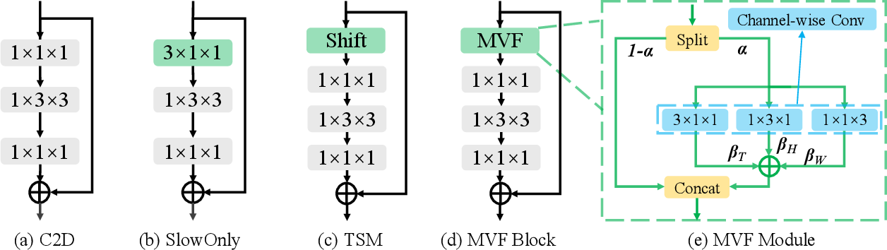 Figure 3 for MVFNet: Multi-View Fusion Network for Efficient Video Recognition
