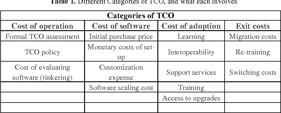 Framing the Conundrum of Total Cost of Ownership of Open Source ...