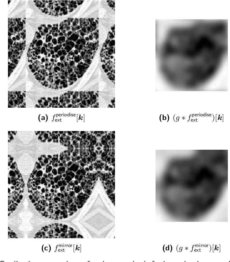Figure 4 for Standardised convolutional filtering for radiomics