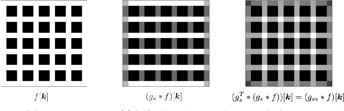 Figure 2 for Standardised convolutional filtering for radiomics