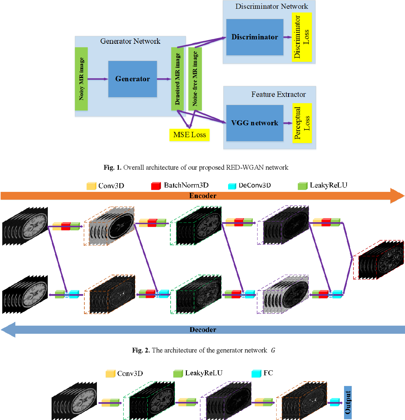 Figure 1 for Denoising of 3-D Magnetic Resonance Images Using a Residual Encoder-Decoder Wasserstein Generative Adversarial Network