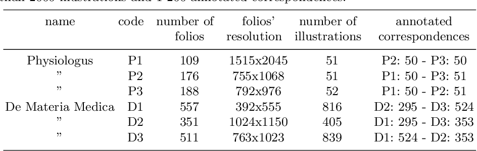 Figure 2 for Image Collation: Matching illustrations in manuscripts