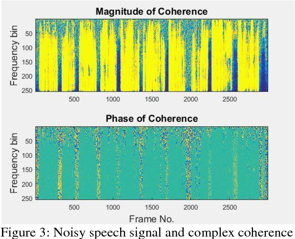 PDF] Dual-Channel Noise Power Spectral Density Estimation by using
