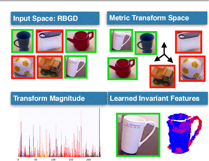 Figure 1 for Invariant Feature Mappings for Generalizing Affordance Understanding Using Regularized Metric Learning