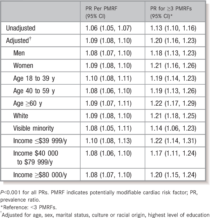 Table 6. Unadjusted and Adjusted Prevalence Ratios for PNIPH Associated With Each Additional PMRF and With a High Burden of PMRFs (≥3) According to Important Covariates From the 2013–2014 Canadian Community Health Survey