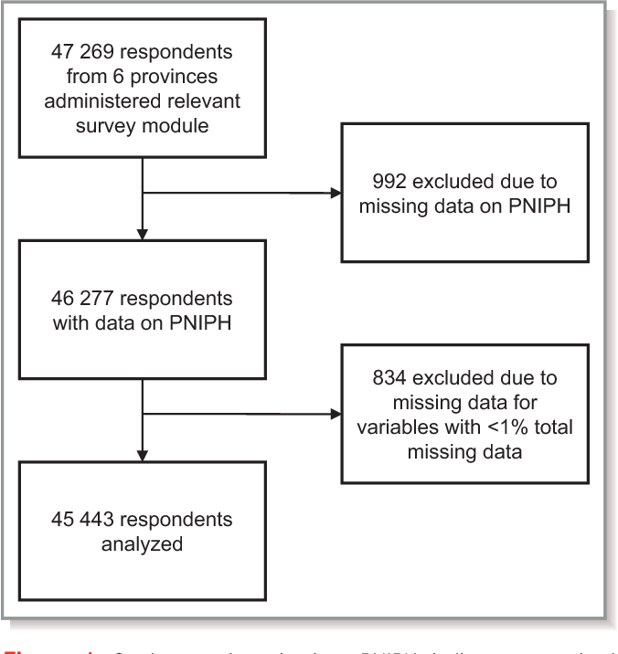 Figure 1. Study sample selection. PNIPH indicates perceived need to improve physical health.
