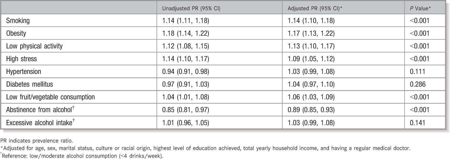 Table 2. Unadjusted and Adjusted Prevalence Ratios for PNIPH Associated With Individual PMRF