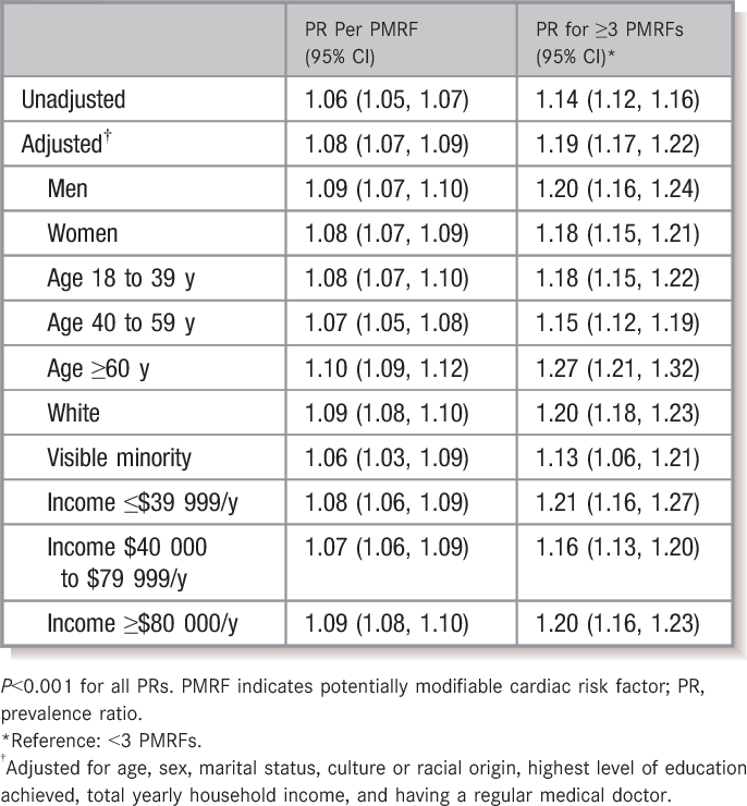 Table 4. Unadjusted and Adjusted Prevalence Ratios for PNIPH Associated With Each Additional PMRF and With a High Burden of PMRFs (≥3) According to Important Covariates