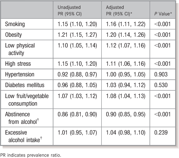 Table 5. Unadjusted and Adjusted Prevalence Ratios for PNIPH Associated With Individual PMRFs From the 2013– 2014 Canadian Community Health Survey