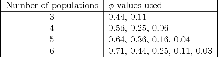 Figure 2 for Comparing Nonparametric Bayesian Tree Priors for Clonal Reconstruction of Tumors