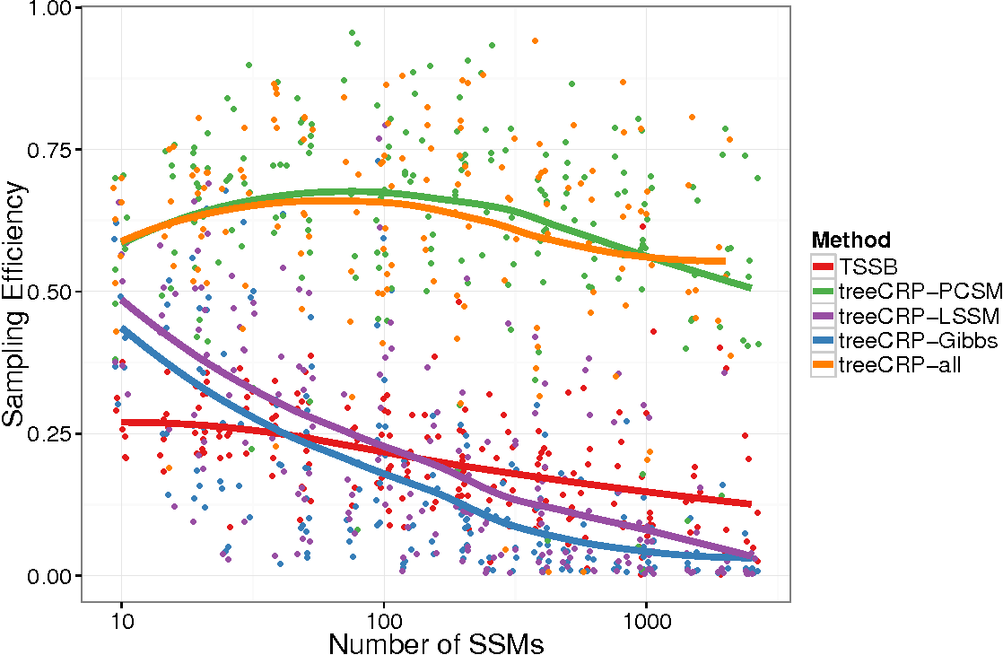 Figure 4 for Comparing Nonparametric Bayesian Tree Priors for Clonal Reconstruction of Tumors