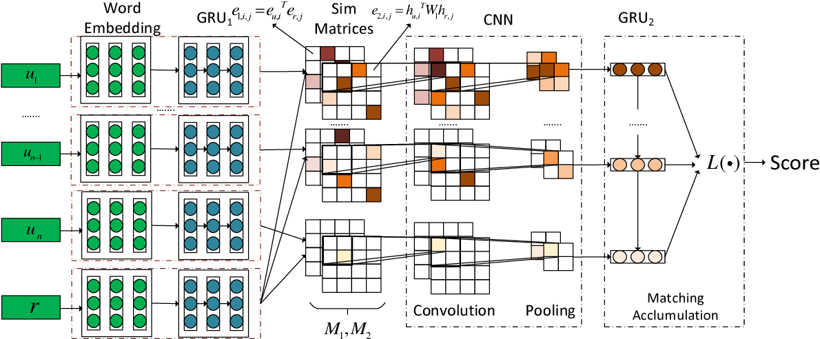Figure 1 for Sequential Matching Network: A New Architecture for Multi-turn Response Selection in Retrieval-based Chatbots