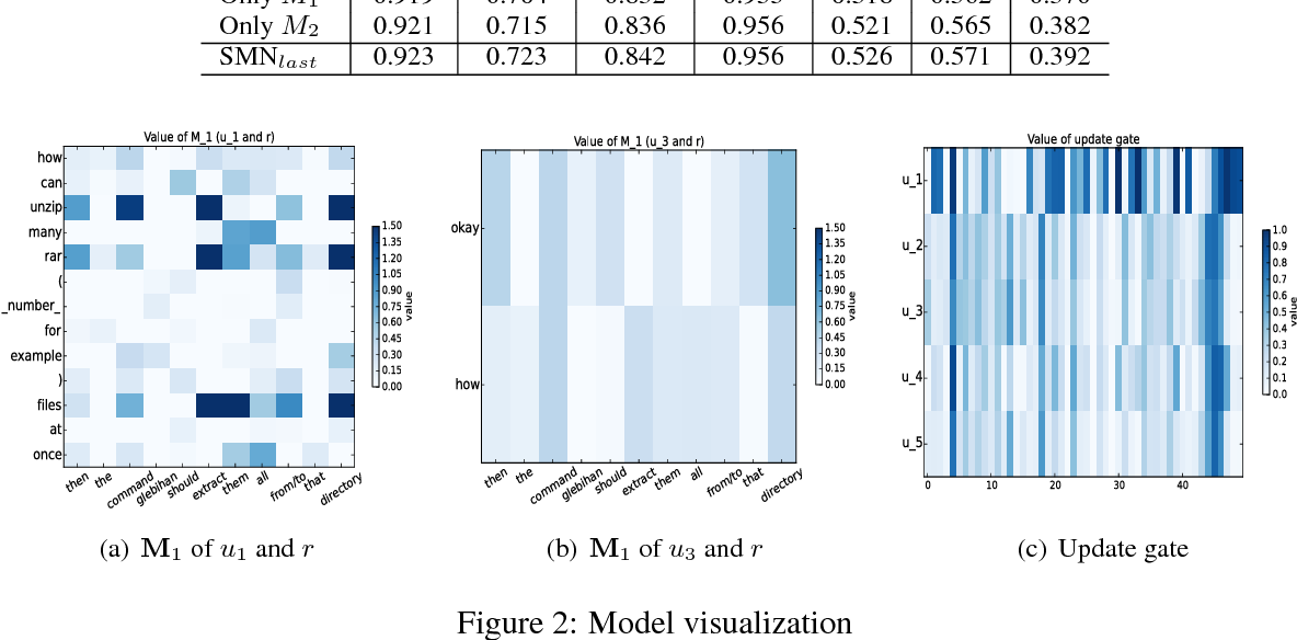 Figure 3 for Sequential Matching Network: A New Architecture for Multi-turn Response Selection in Retrieval-based Chatbots