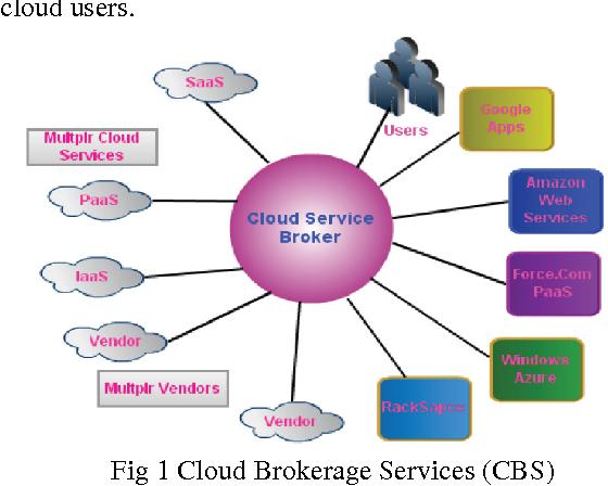 Fig 1 Cloud Brokerage Services (CBS)