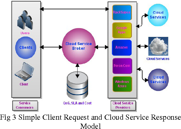 Fig 3 Simple Client Request and Cloud Service Response