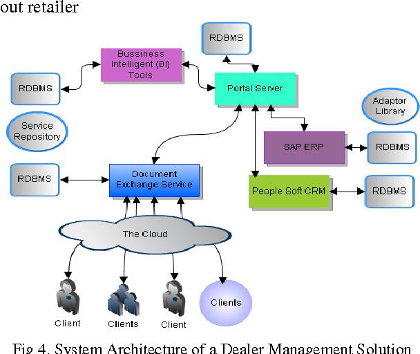Fig 4. System Architecture of a Dealer Management Solution