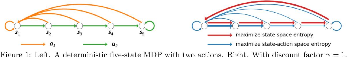 Figure 1 for Exploration by Maximizing Rényi Entropy for Zero-Shot Meta RL